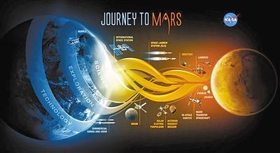 深空探測:2020年開啟火星之旅